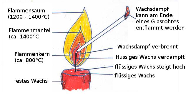 Die Kerzenflamme - Chemiezauber.de