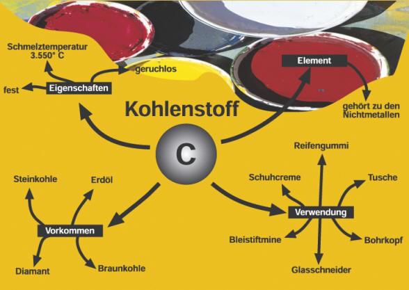 Kohlenstoff Und Seine Oxide Chemiezauberde