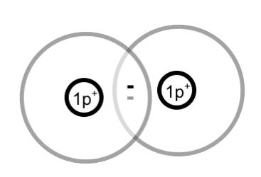 Bildung von Molekülen nach dem Schalenmodell bzw. nach dem ...