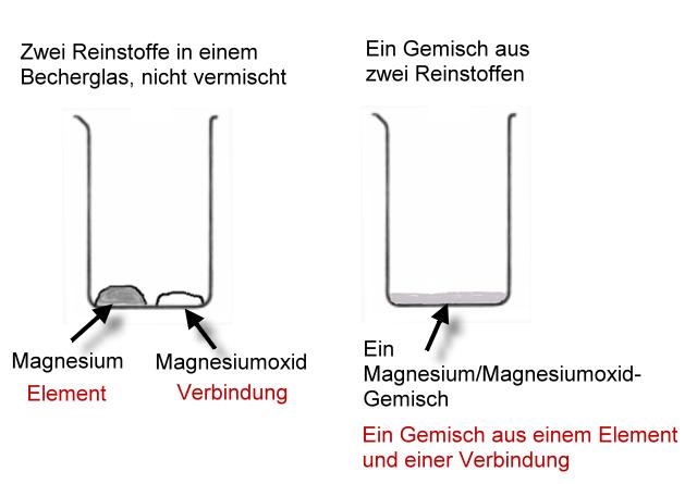 Stoffgemische - Chemiezauber.de