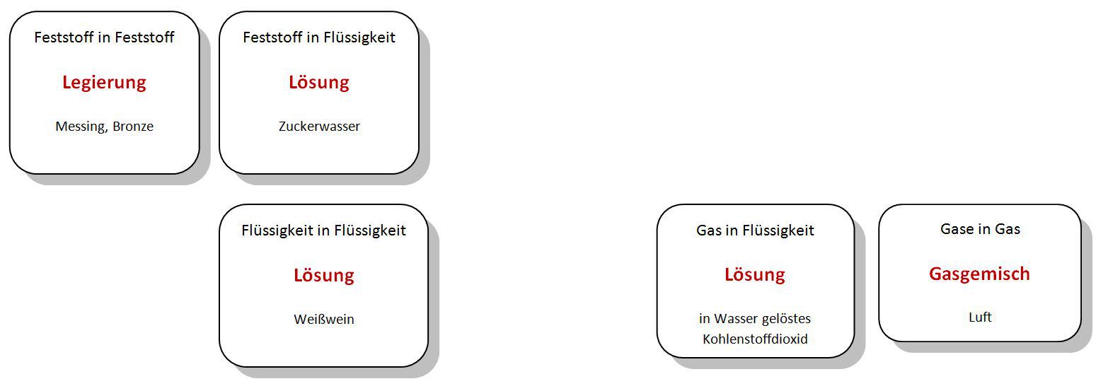 Einteilung der Stoffe (1) - Chemiezauber.de