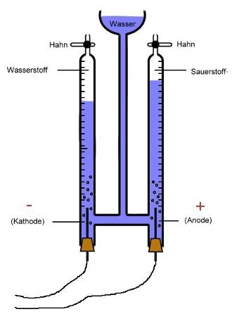 Die Zerlegung von Wasser - Chemiezauber.de