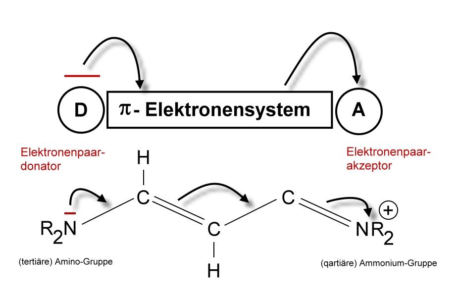 Farbverschiebungen - Chemiezauber.de