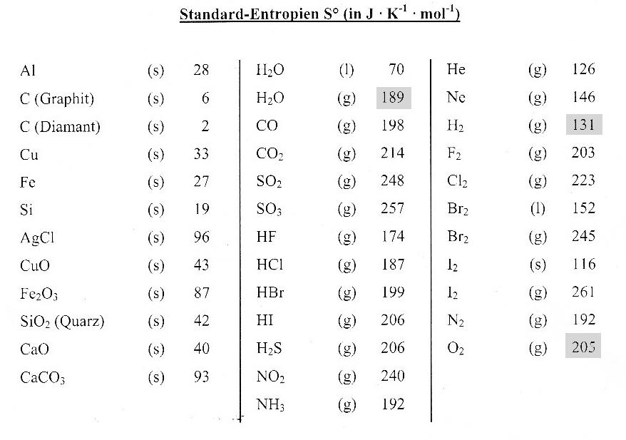 Musteraufgabe zur Berechnung der freien Enthalpie - Chemiezauber.de